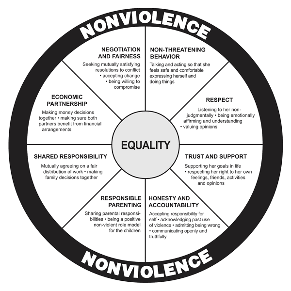 domestic violence the wheel of power Inside domestic violence: power and control (full) why domestic violence victims don't leave power and control wheel.