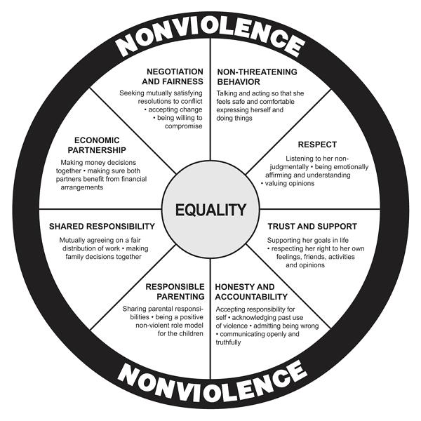 wheel_equality